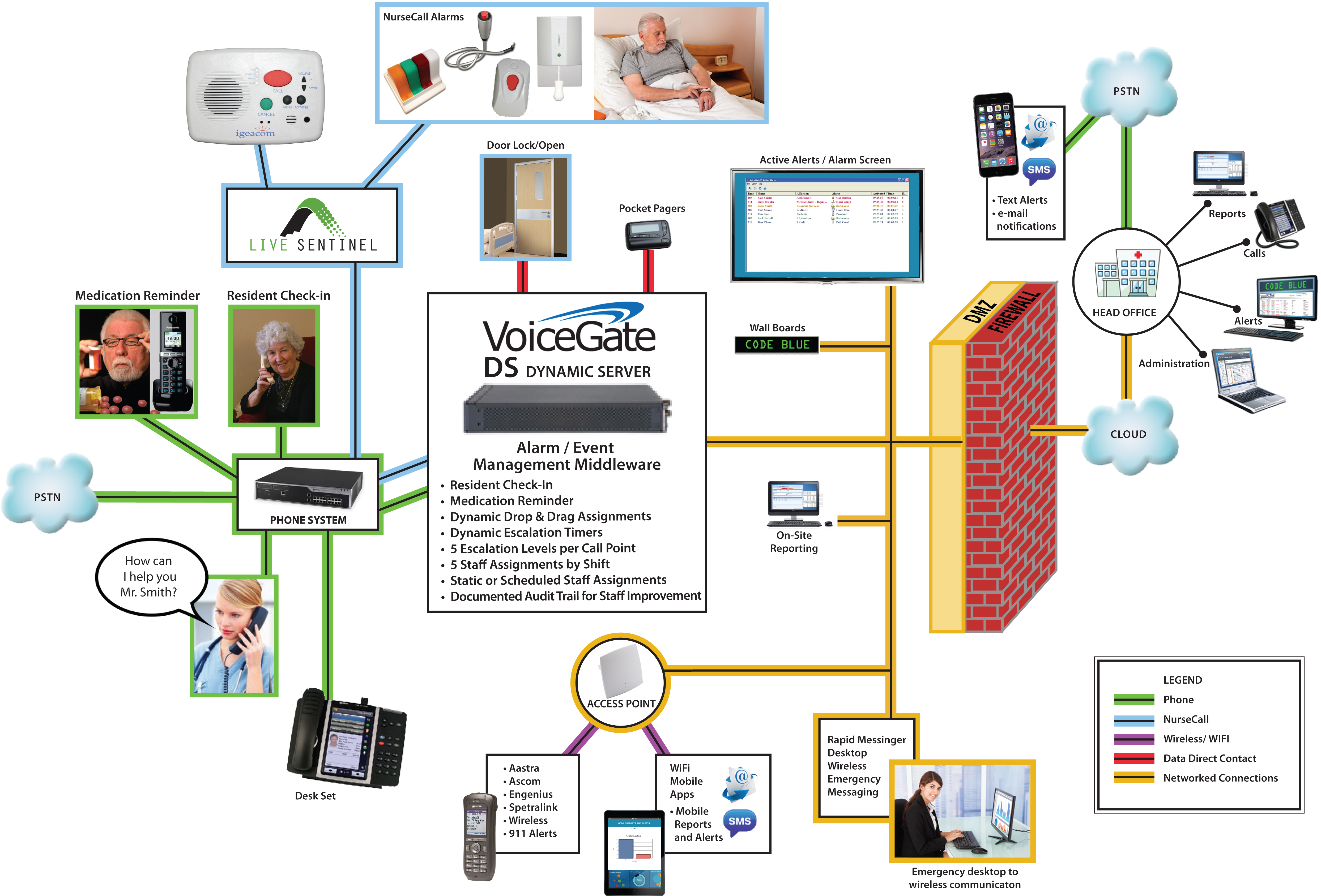 Nursecall_LiveSentinel_BG Rauland Nurse Call Systems Wiring Diagram on light indicator, code blue, single button, panel pt rounding button, wall box, chair alarm, button station, hopsitals ku medical center, custom buttons,
