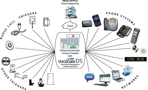 Alarmevent management systems management system ccuart Images